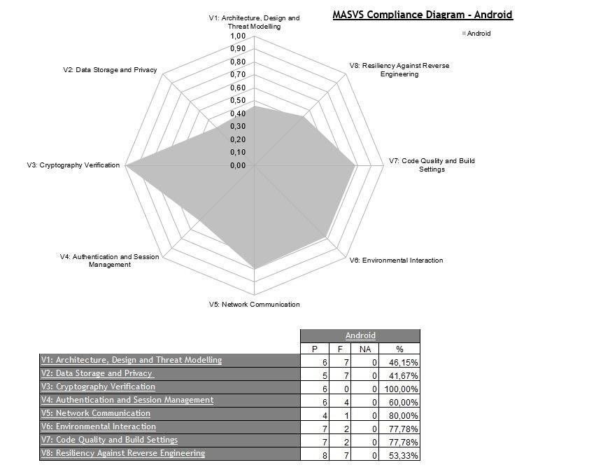 owasp-auditoría-móvil-gráfica