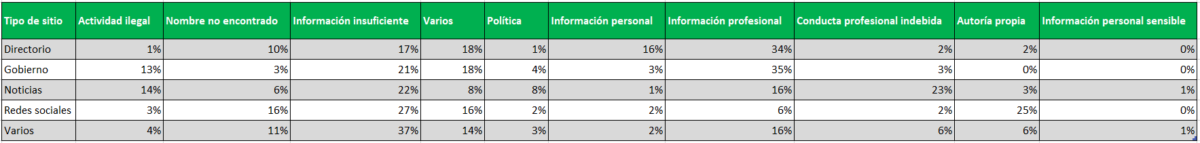 categorías-google-transparencia-completo